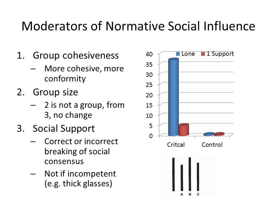 Moderators of Normative Social Influence