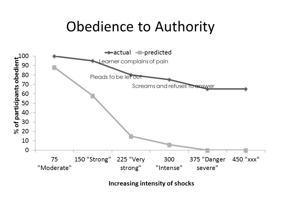 the similarities and differences in the experiments in milgrams obedience to authority and zimbardos Learn about stanley milgram's famous experiment on obedience to authority and  what  social roles: philip zimbardo's prison experiment  milgram himself did  many variations on this study in the years following its original publication   similarity, reciprocal liking and ingratiation: definition & examples7:05  physical.