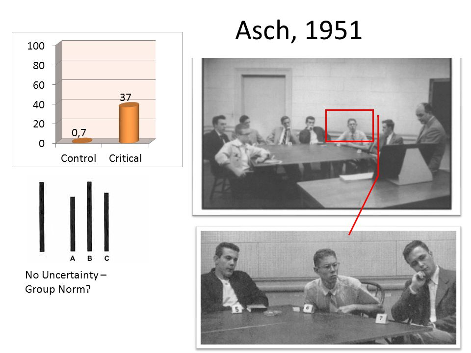 Asch, 1951 No Uncertainty – Group Norm