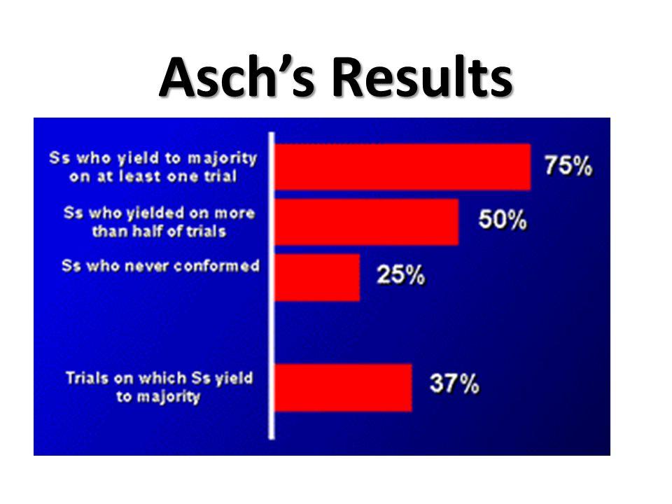 Asch's Results