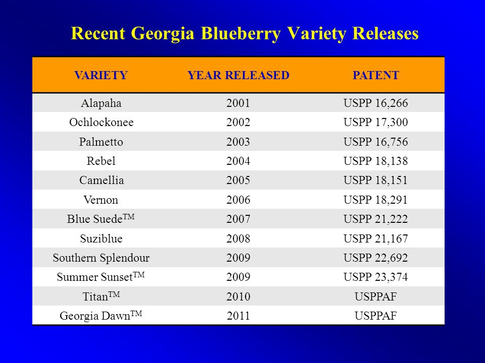 Recent Georgia Blueberry Variety Releases