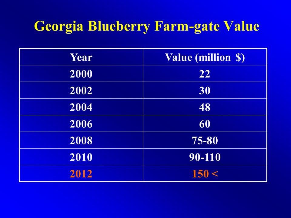Georgia Blueberry Farm-gate Value