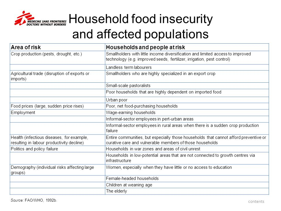Household food insecurity and affected populations