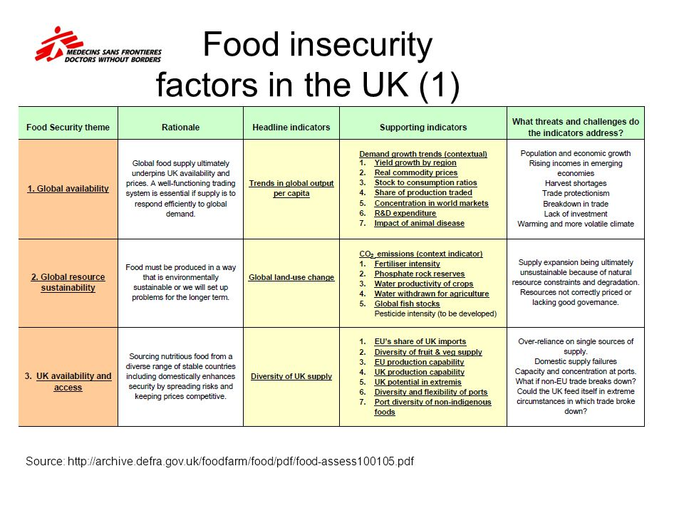 Food insecurity factors in the UK (1)