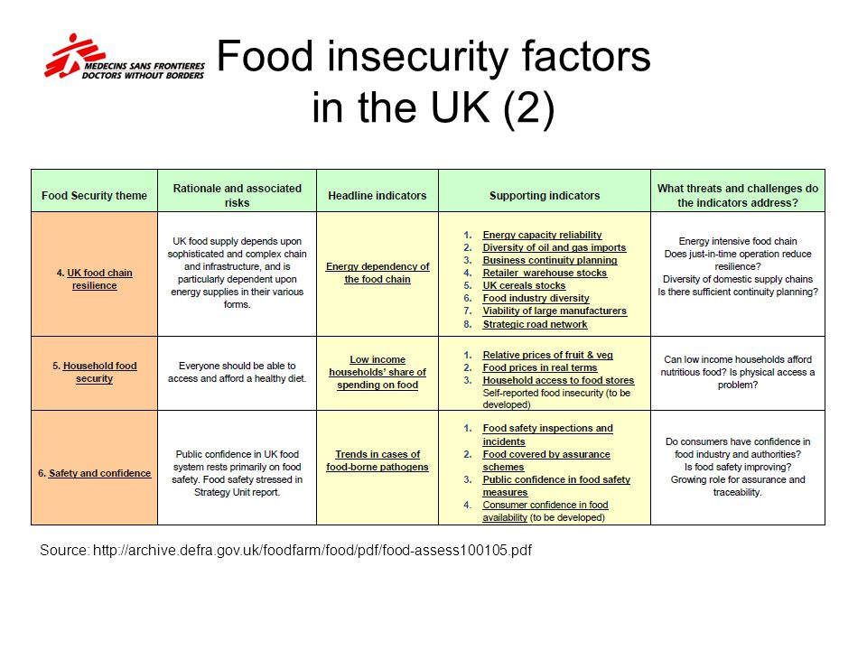 Food insecurity factors in the UK (2)