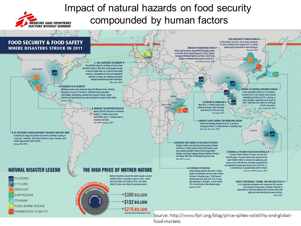 Impact of natural hazards on food security compounded by human factors