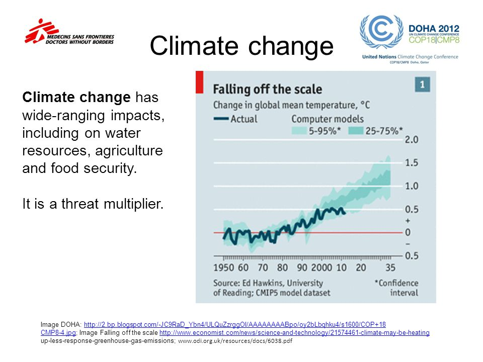 Climate change Climate change has wide-ranging impacts, including on water resources, agriculture and food security.