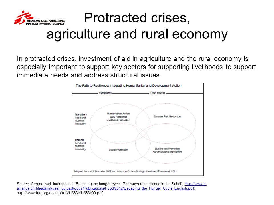 Protracted crises, agriculture and rural economy