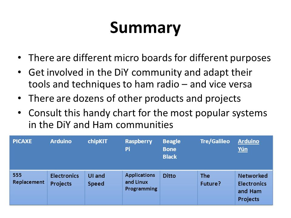 Summary There are different micro boards for different purposes