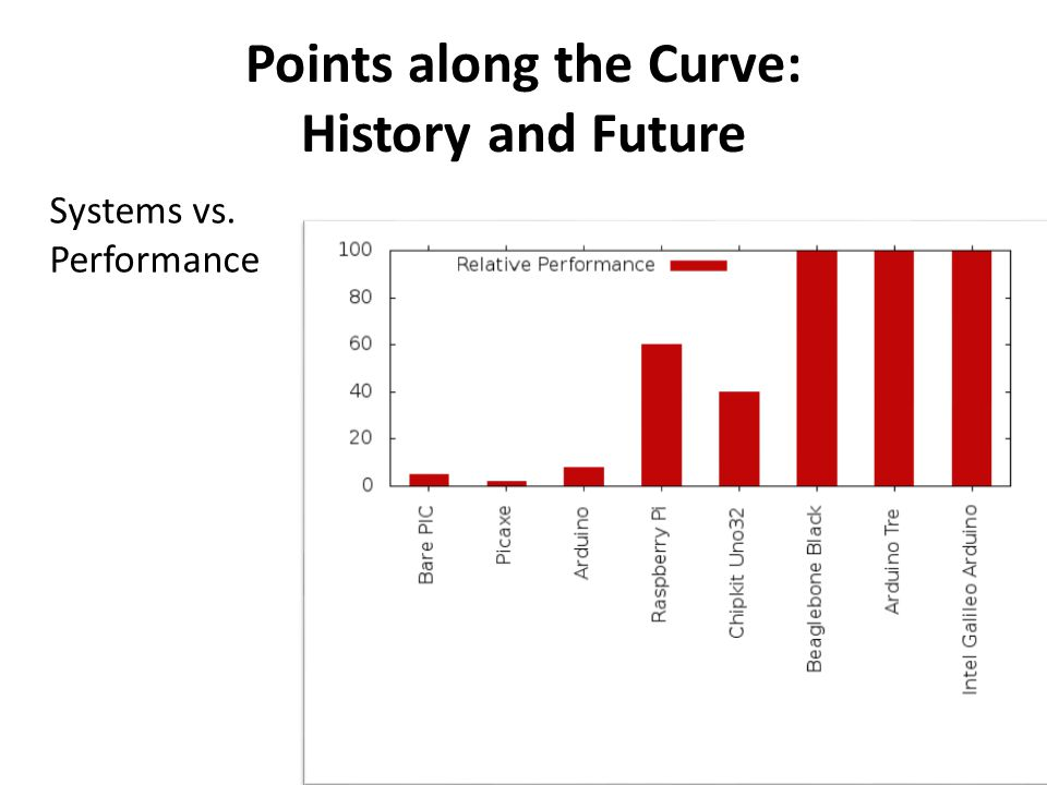 Points along the Curve: History and Future