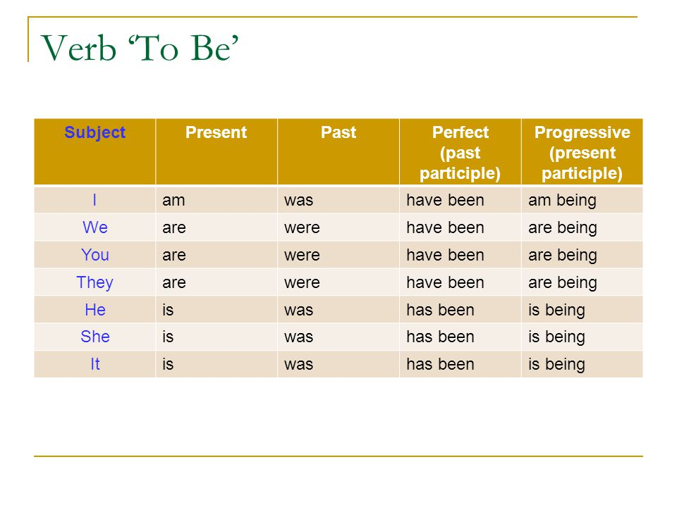 Verb 'To Be' Subject Present Past Perfect (past participle)