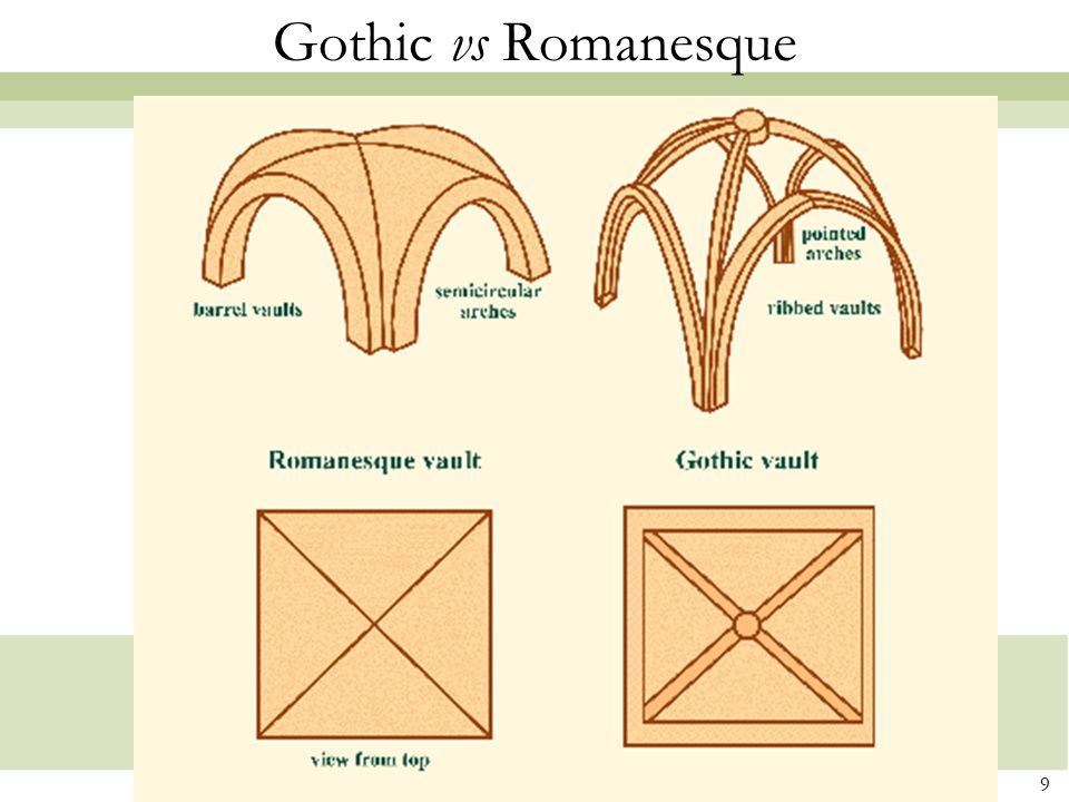 Gothic vs Romanesque