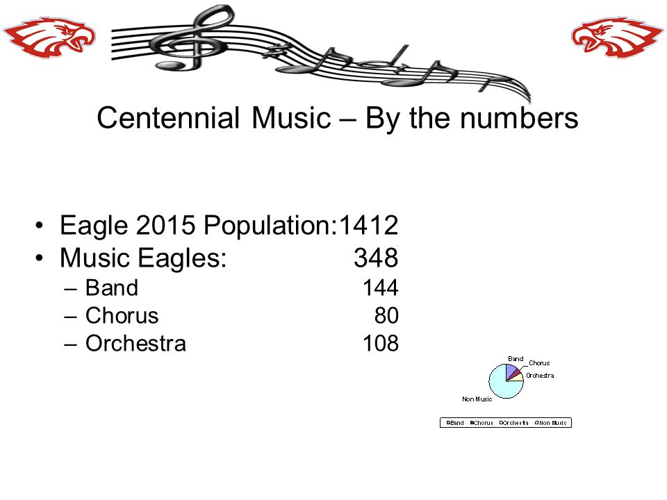 Centennial Music – By the numbers