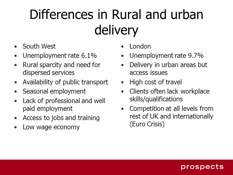 Differences in Rural and urban delivery