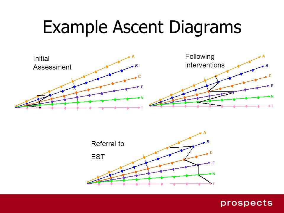 Example Ascent Diagrams