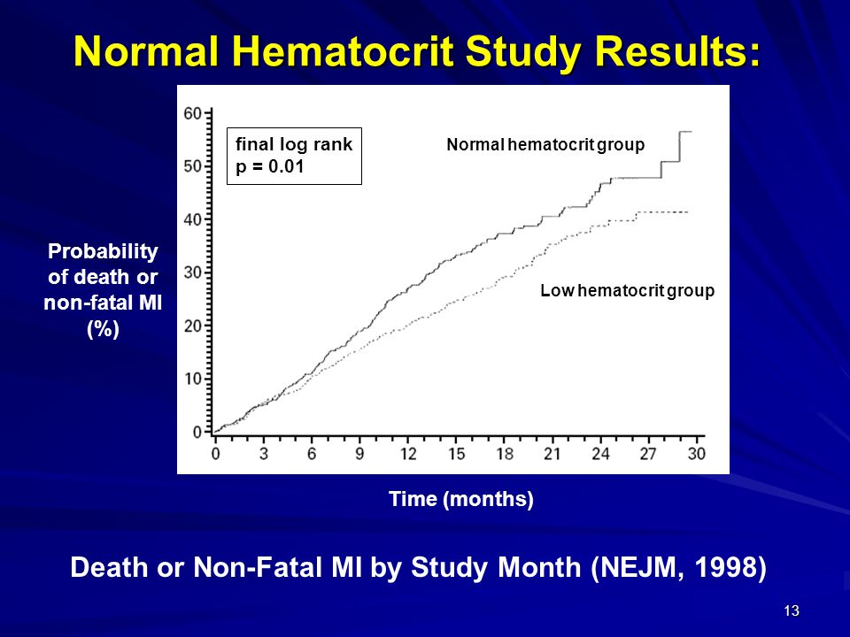 Normal Hematocrit Study Results: