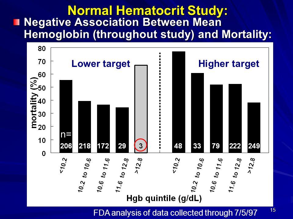Normal Hematocrit Study: