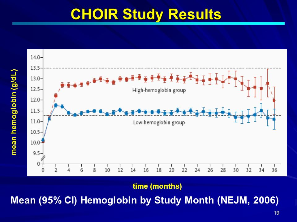 CHOIR Study Results mean hemoglobin (g/dL) time (months) Mean (95% CI) Hemoglobin by Study Month (NEJM, 2006)