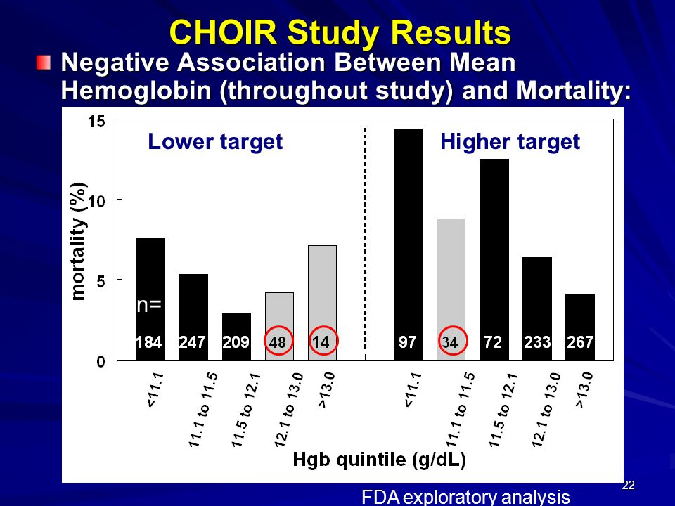 CHOIR Study Results Negative Association Between Mean Hemoglobin (throughout study) and Mortality: Lower target.