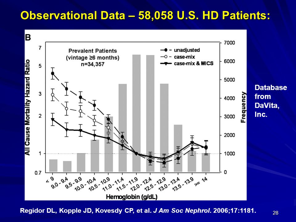 Observational Data – 58,058 U.S. HD Patients: