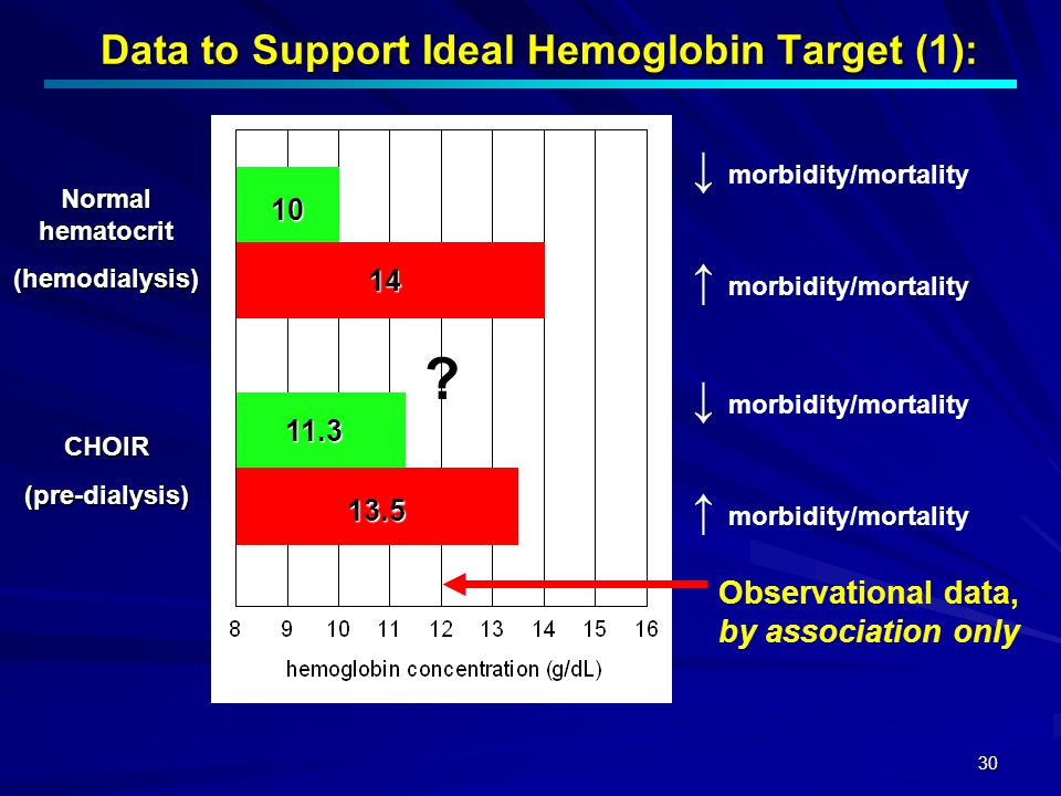 Data to Support Ideal Hemoglobin Target (1):