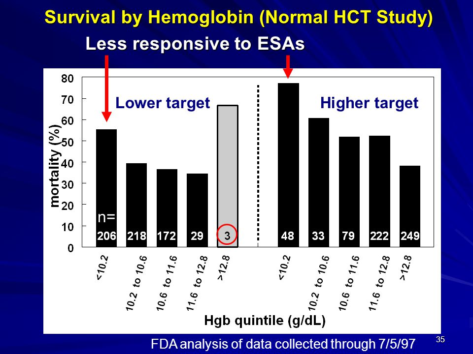 Survival by Hemoglobin (Normal HCT Study)