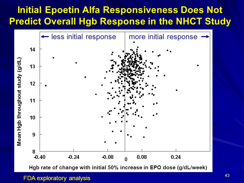 Initial Epoetin Alfa Responsiveness Does Not Predict Overall Hgb Response in the NHCT Study
