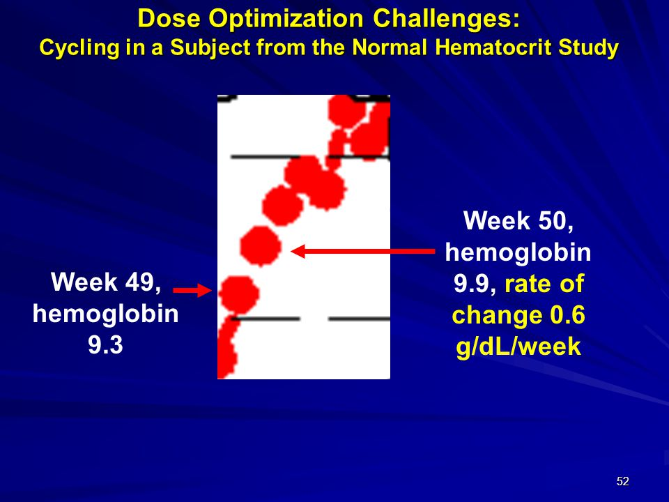 Week 50, hemoglobin 9.9, rate of change 0.6 g/dL/week