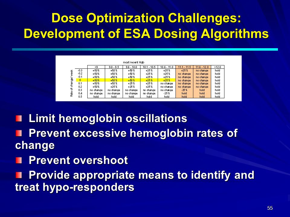 Dose Optimization Challenges: Development of ESA Dosing Algorithms
