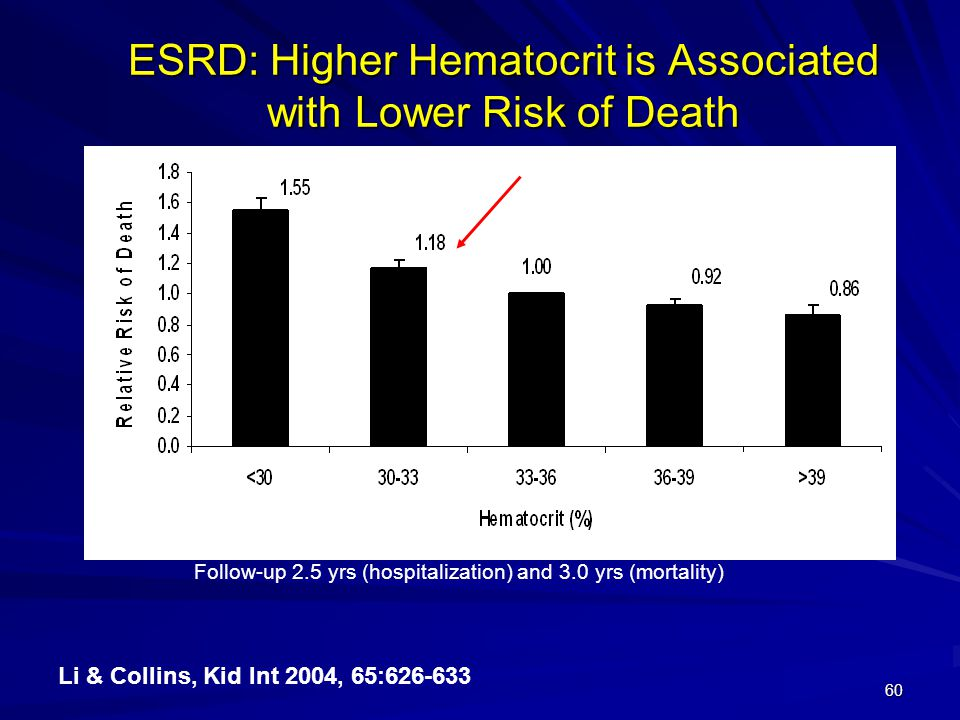 ESRD: Higher Hematocrit is Associated with Lower Risk of Death