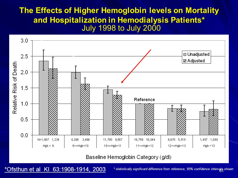 The Effects of Higher Hemoglobin levels on Mortality and Hospitalization in Hemodialysis Patients*