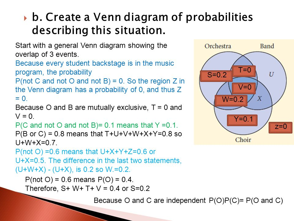 b. Create a Venn diagram of probabilities describing this situation.