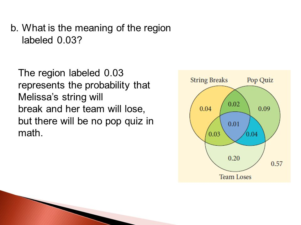 b. What is the meaning of the region labeled 0.03