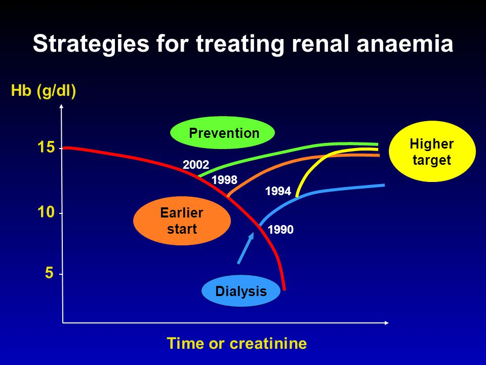 Strategies for treating renal anaemia