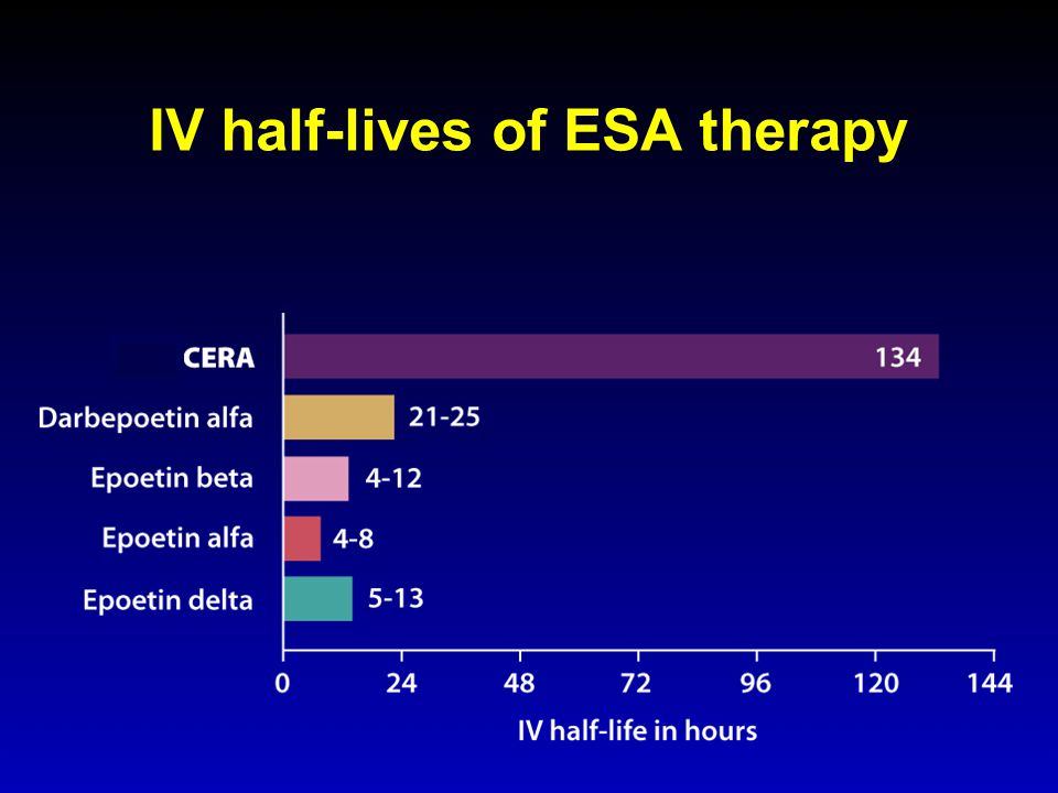 IV half-lives of ESA therapy