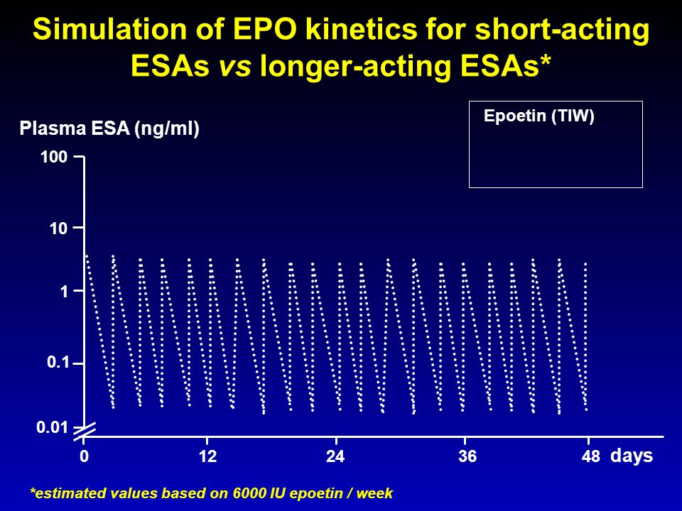 Simulation of EPO kinetics for short-acting ESAs vs longer-acting ESAs*