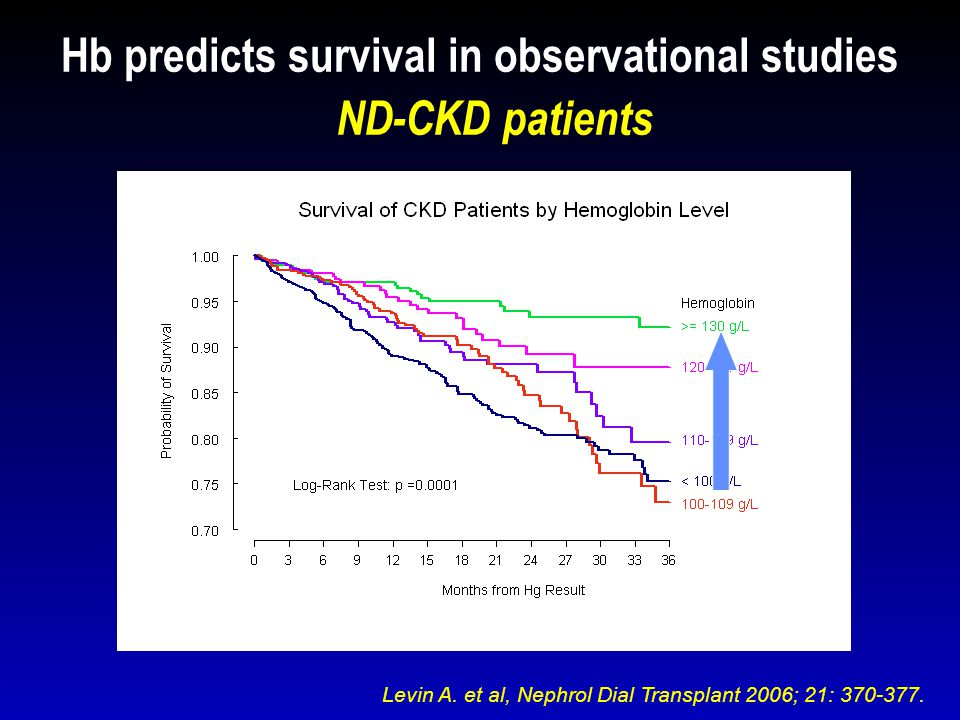 Hb predicts survival in observational studies