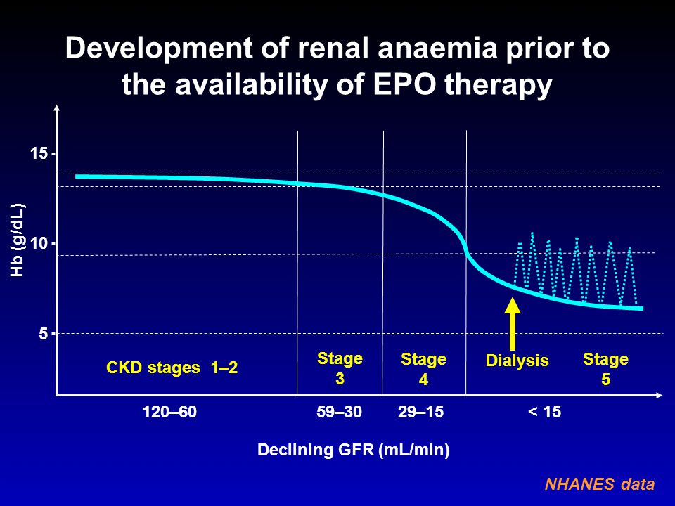 Development of renal anaemia prior to the availability of EPO therapy