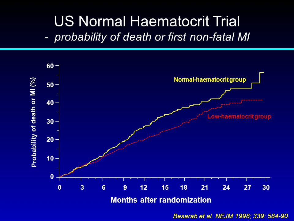 US Normal Haematocrit Trial - probability of death or first non-fatal MI