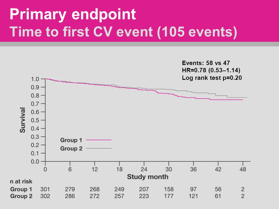 Primary endpoint Time to first CV event (105 events)