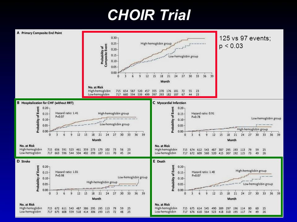 CHOIR Trial 125 vs 97 events; p < 0.03