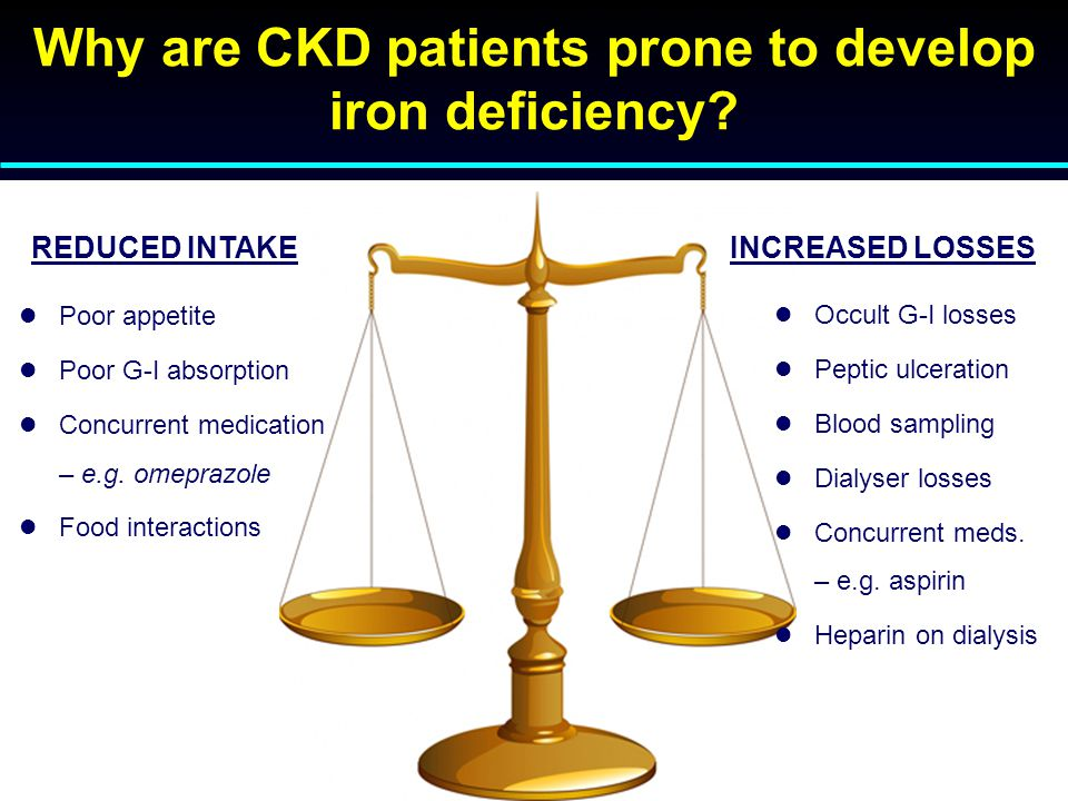 Why are CKD patients prone to develop iron deficiency