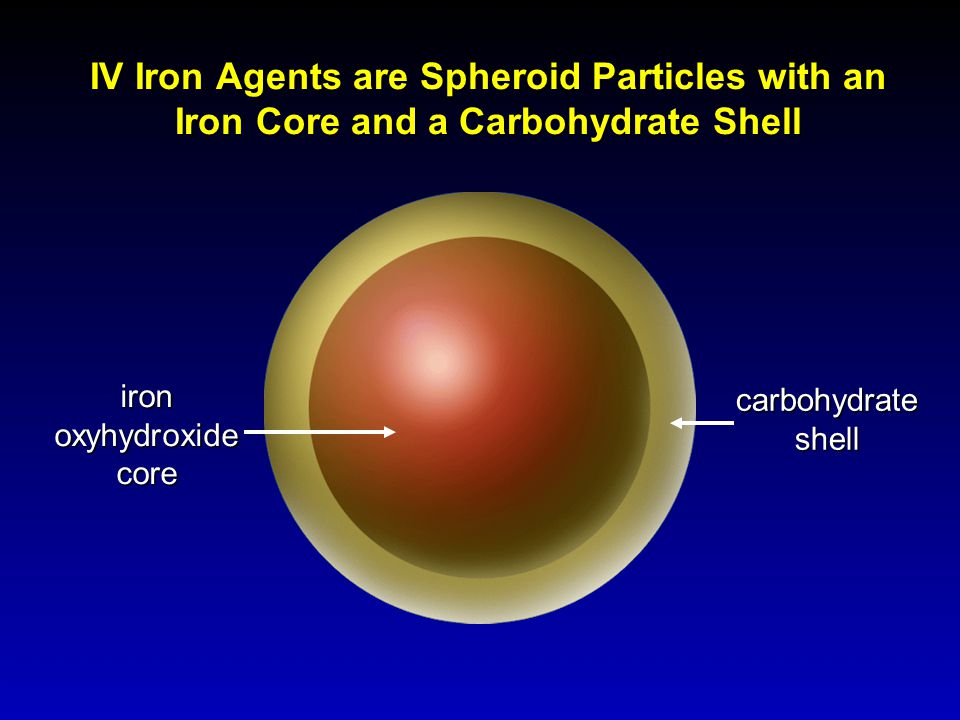 IV Iron Agents are Spheroid Particles with an Iron Core and a Carbohydrate Shell