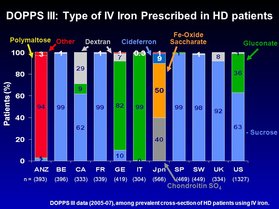 DOPPS III: Type of IV Iron Prescribed in HD patients