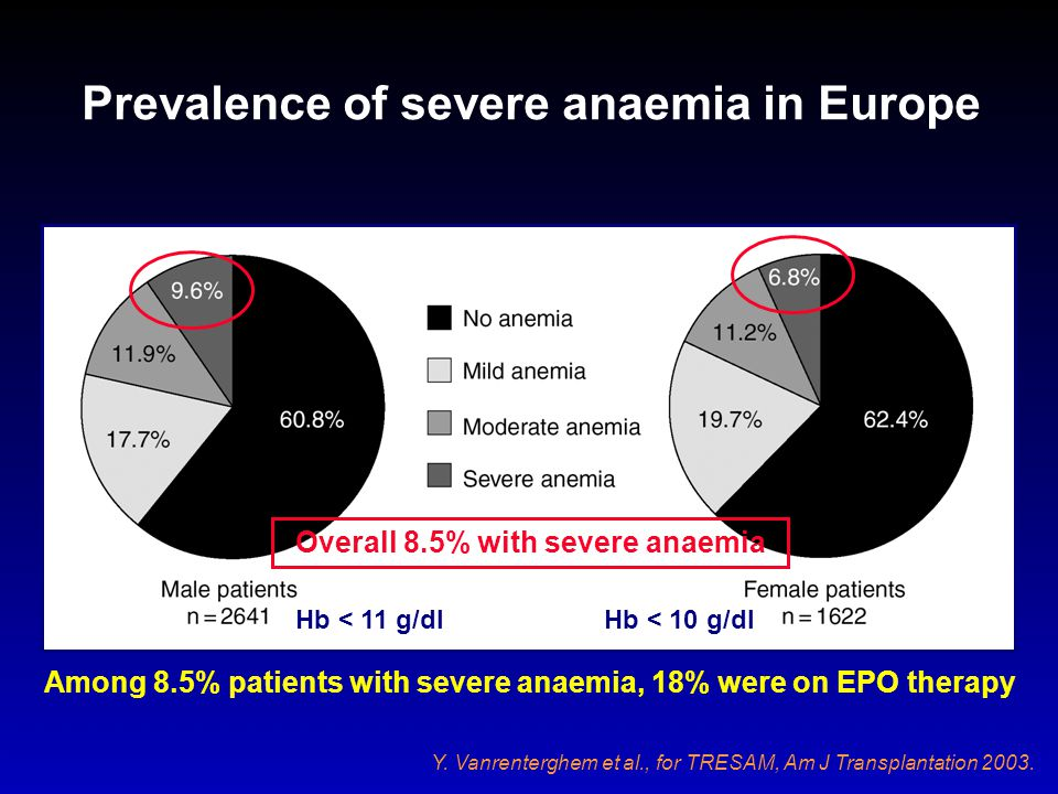 Prevalence of severe anaemia in Europe