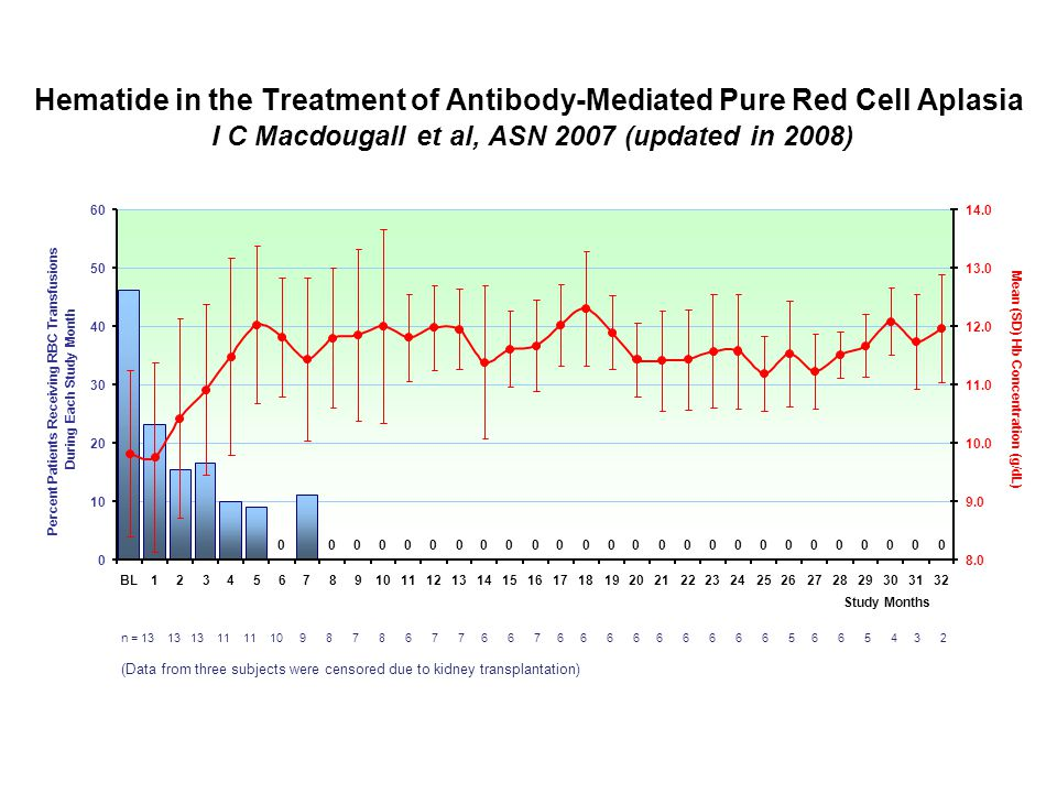 Hematide in the Treatment of Antibody-Mediated Pure Red Cell Aplasia