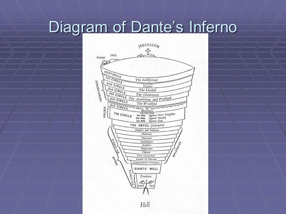 Diagram of Dante's Inferno