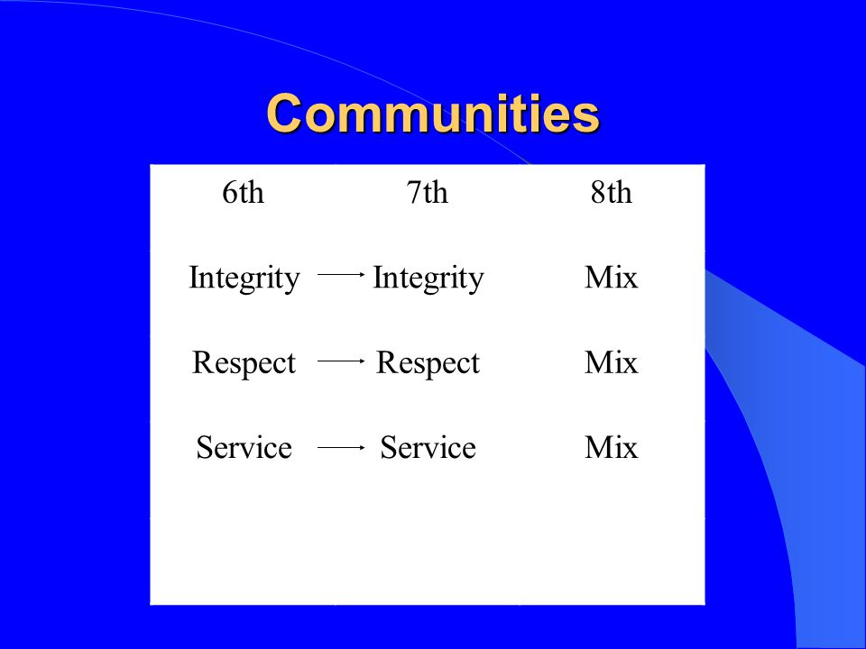 Communities 6th 7th 8th Integrity Mix Respect Service KW