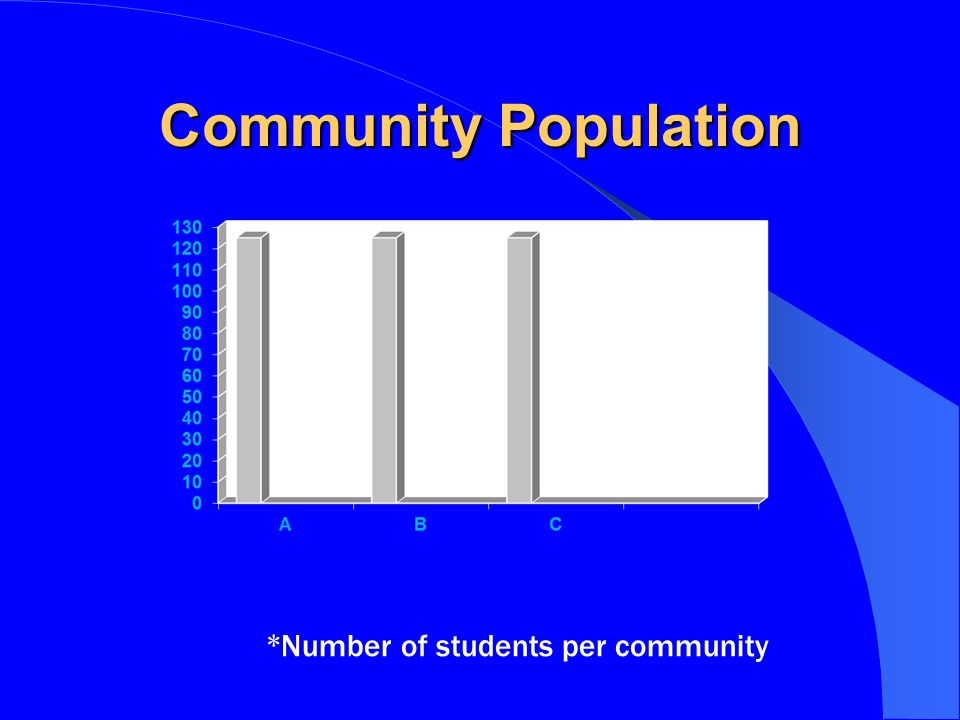 Community Population *Number of students per community