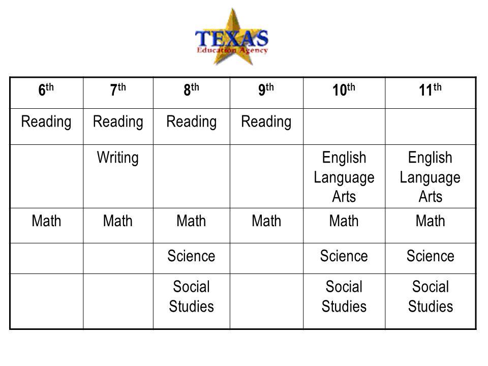 6th 7th 8th 9th 10th 11th Reading Writing English Language Arts Math Science Social Studies